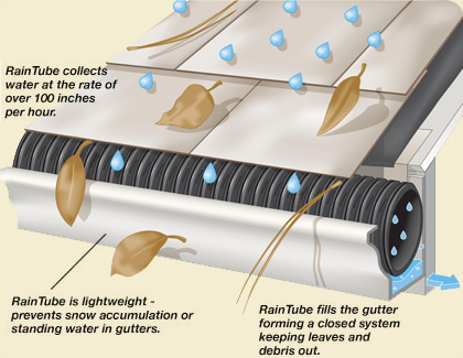 Rain Gutter Protection - RainTube