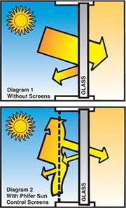 Solar Screens Solar Window Screens